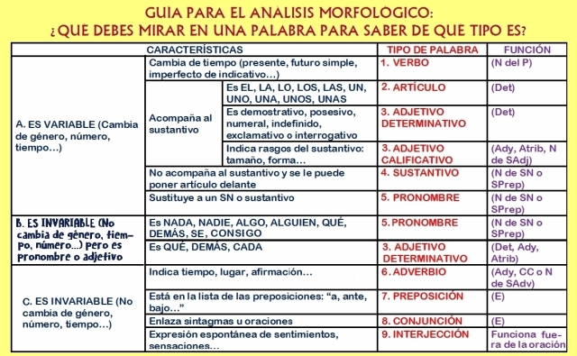 guia-para-el-analisis-morfologico-val2e